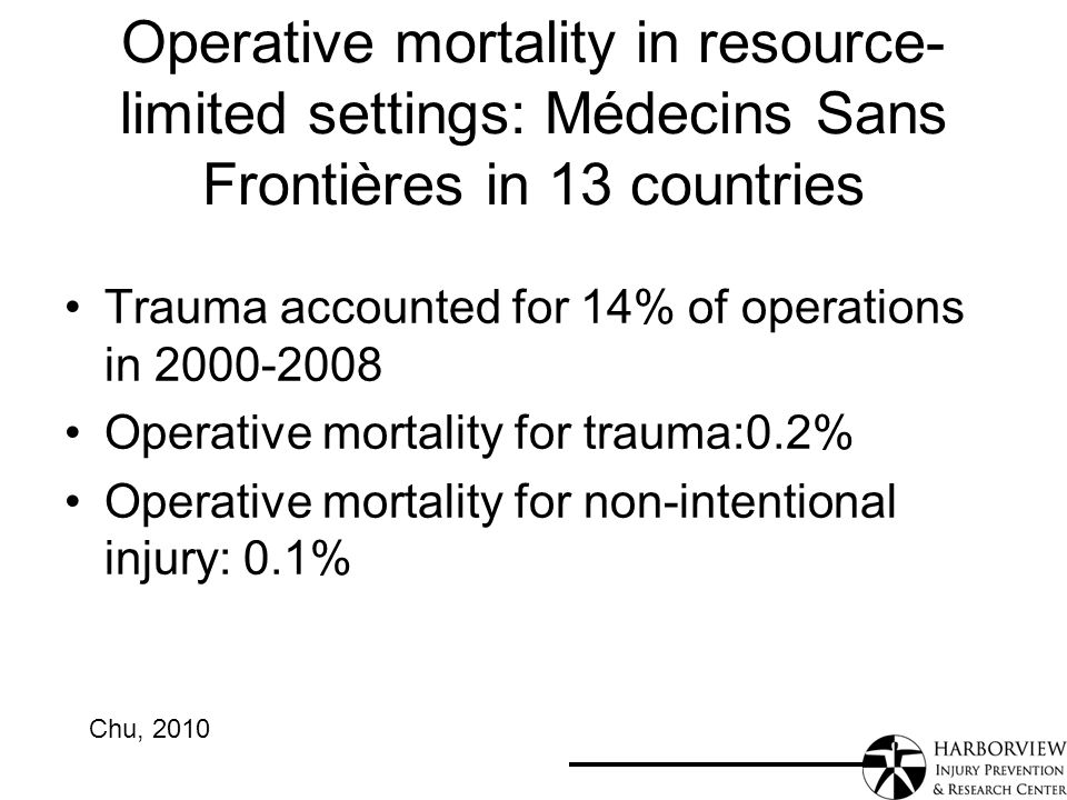 Operative mortality in resource- limited settings: Médecins Sans Frontières in 13 countries Trauma accounted for 14% of operations in Operative mortality for trauma:0.2% Operative mortality for non-intentional injury: 0.1% Chu, 2010