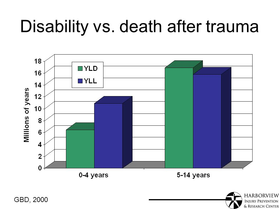 Disability vs. death after trauma GBD, 2000