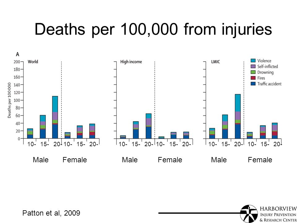 Deaths per 100,000 from injuries MaleFemaleMale FemaleMale Female Patton et al, 2009