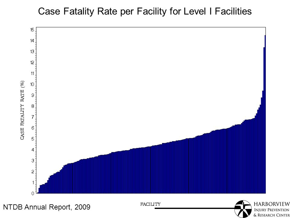Case Fatality Rate per Facility for Level I Facilities NTDB Annual Report, 2009