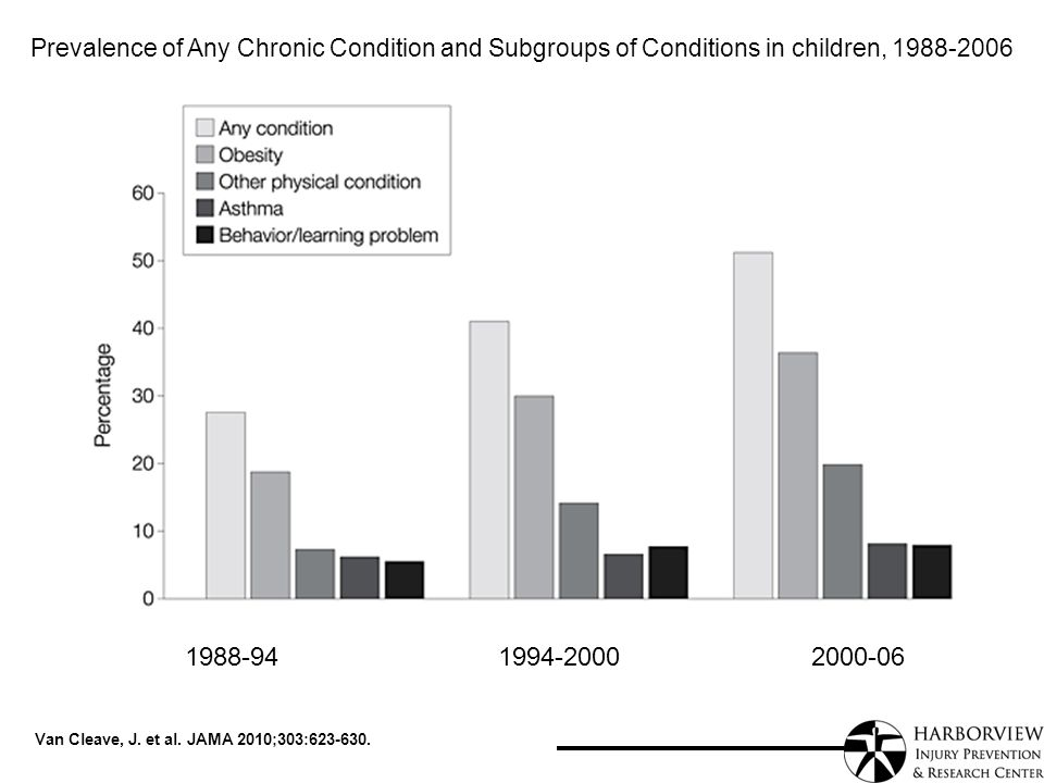 Van Cleave, J. et al. JAMA 2010;303:623-630. Prevalence of Any Chronic Condition and Subgroups of Conditions in children, 1988-2006 1988-941994-200020