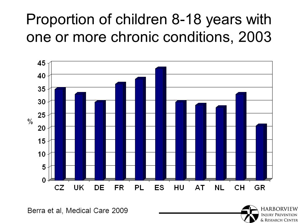 Proportion of children 8-18 years with one or more chronic conditions, 2003 Berra et al, Medical Care 2009