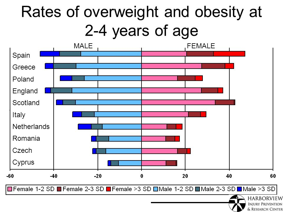 Rates of overweight and obesity at 2-4 years of age MALEFEMALE Spain Greece Poland England Scotland Italy Netherlands Romania Czech Cyprus `