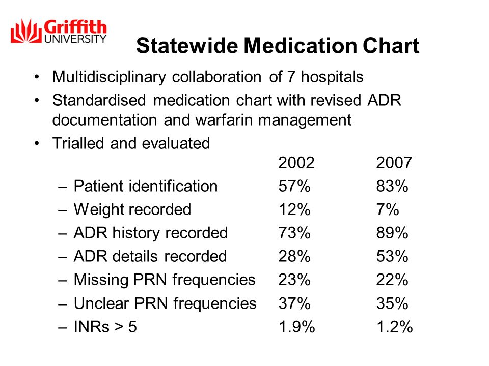 Statewide Medication Chart Multidisciplinary collaboration of 7 hospitals Standardised medication chart with revised ADR documentation and warfarin management Trialled and evaluated –Patient identification57%83% –Weight recorded12%7% –ADR history recorded73%89% –ADR details recorded28%53% –Missing PRN frequencies23%22% –Unclear PRN frequencies37%35% –INRs > 51.9%1.2%