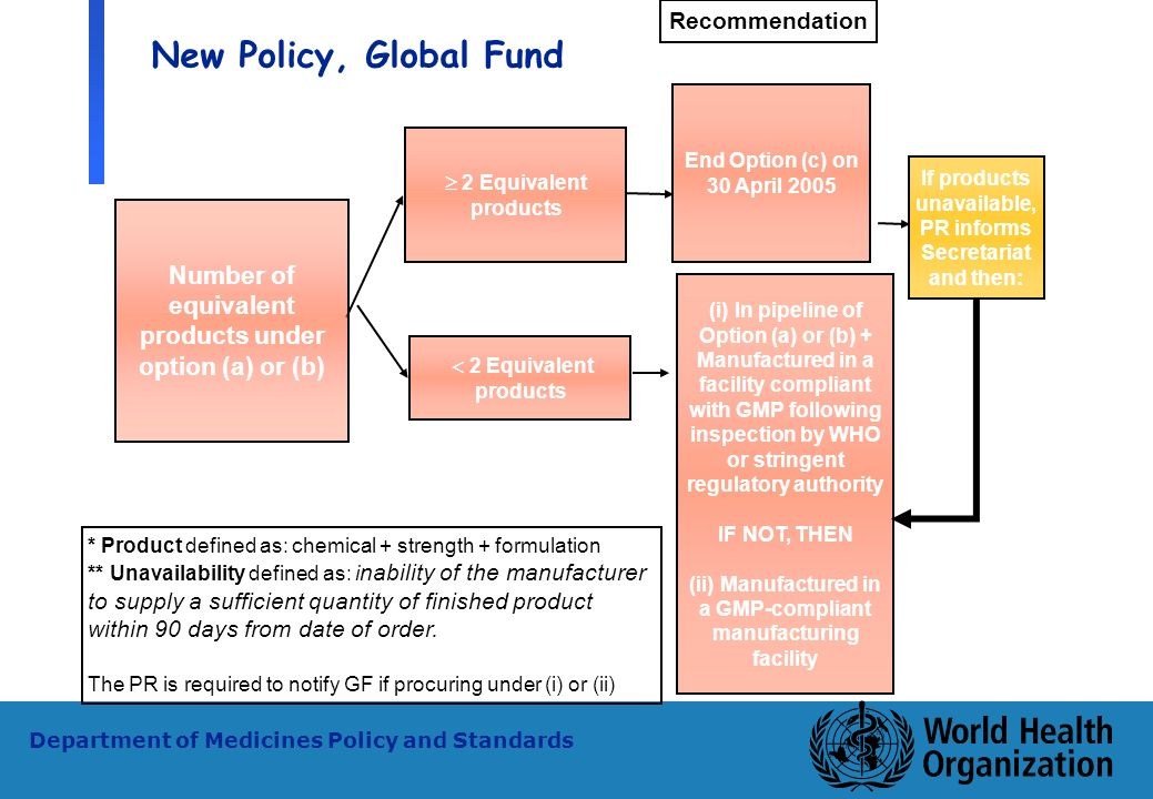 23 WHO - PSM Department of Medicines Policy and Standards New Policy, Global Fund 2 Equivalent products Number of equivalent products under option (a)