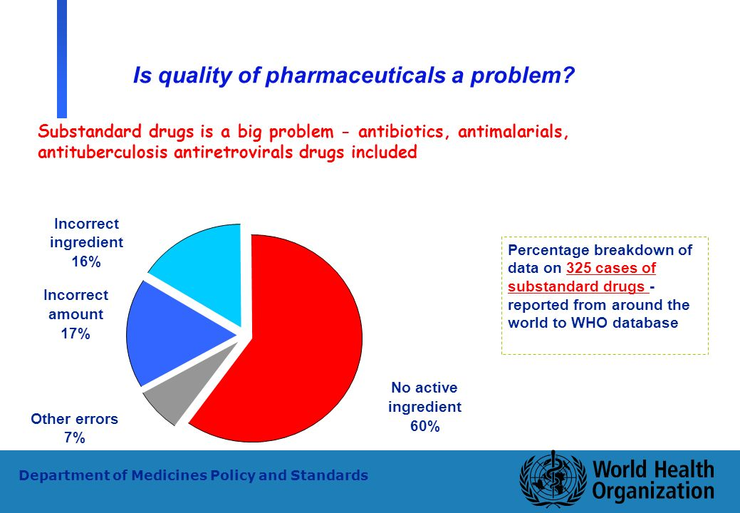 5 WHO - PSM Department of Medicines Policy and Standards Substandard drugs is a big problem - antibiotics, antimalarials, antituberculosis antiretrovi