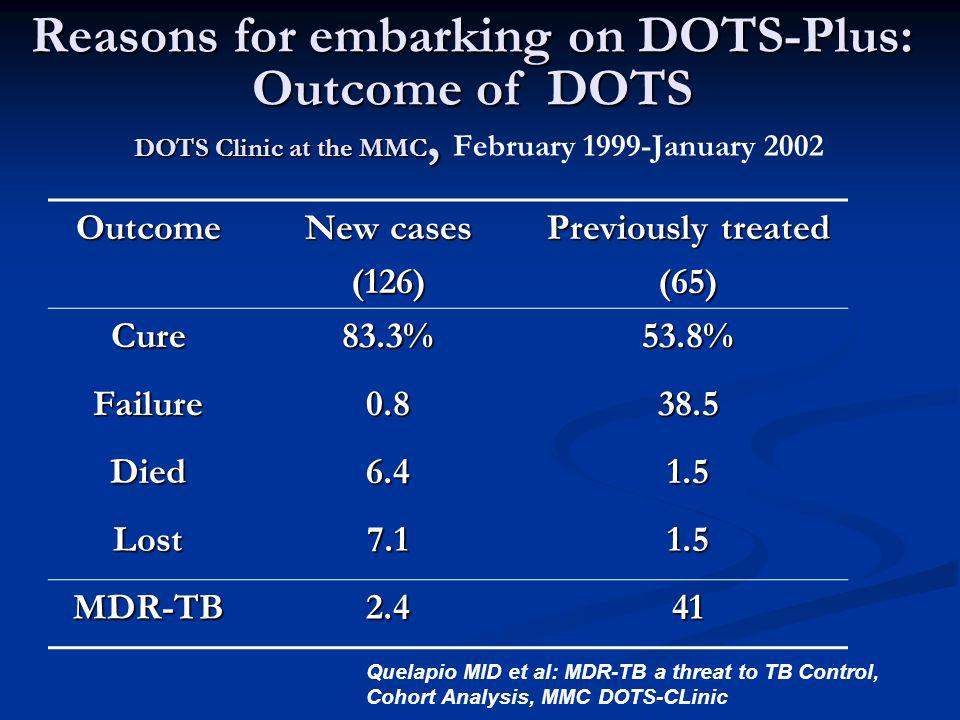 Reasons for embarking on DOTS-Plus: Health and socioeconomic consequences of no DOTS-Plus Patients are left untreated leading to transmission Patients are managed inadequately/ inappropriately leading to amplified resistance Patients deteriorate leading to absenteeism and lack of productivity Patients die leading to lost income