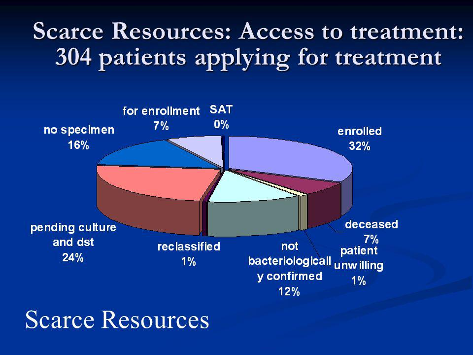 Scare Resources: Support for DOTS-Plus in first 165 patients n=165 patients