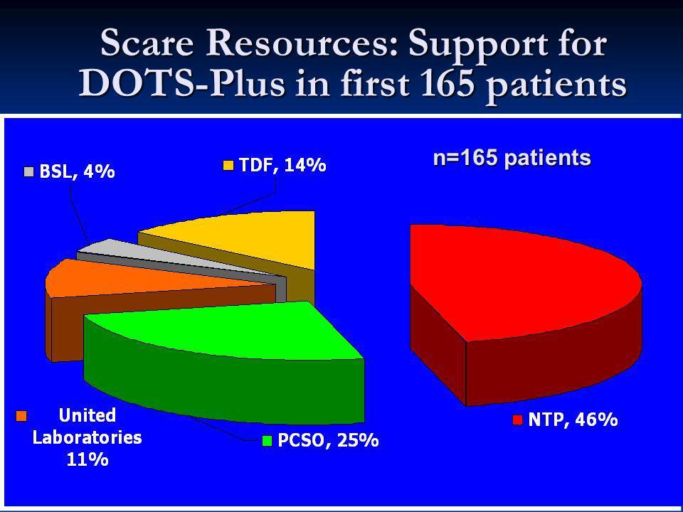 Sputum culture 2-3 m AFS Neg DOTS Previously Treated: CAT II New: Cat I Neg Pos Continue Cat IContinue Cat II Cure DST: MDR-TB DOTS Plus Pos Neg 4-5m AFS Neg