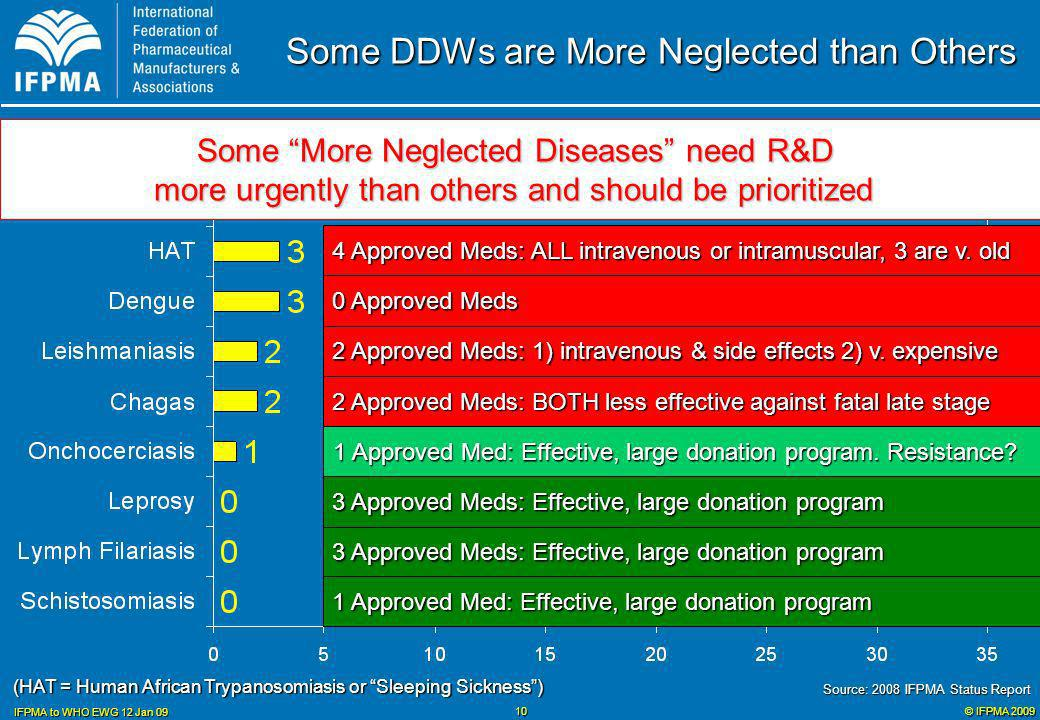 © IFPMA 2009 IFPMA to WHO EWG 12 Jan 09 10 Some DDWs are More Neglected than Others (HAT = Human African Trypanosomiasis or Sleeping Sickness) Some More Neglected Diseases need R&D more urgently than others and should be prioritized 4 Approved Meds: ALL intravenous or intramuscular, 3 are v.