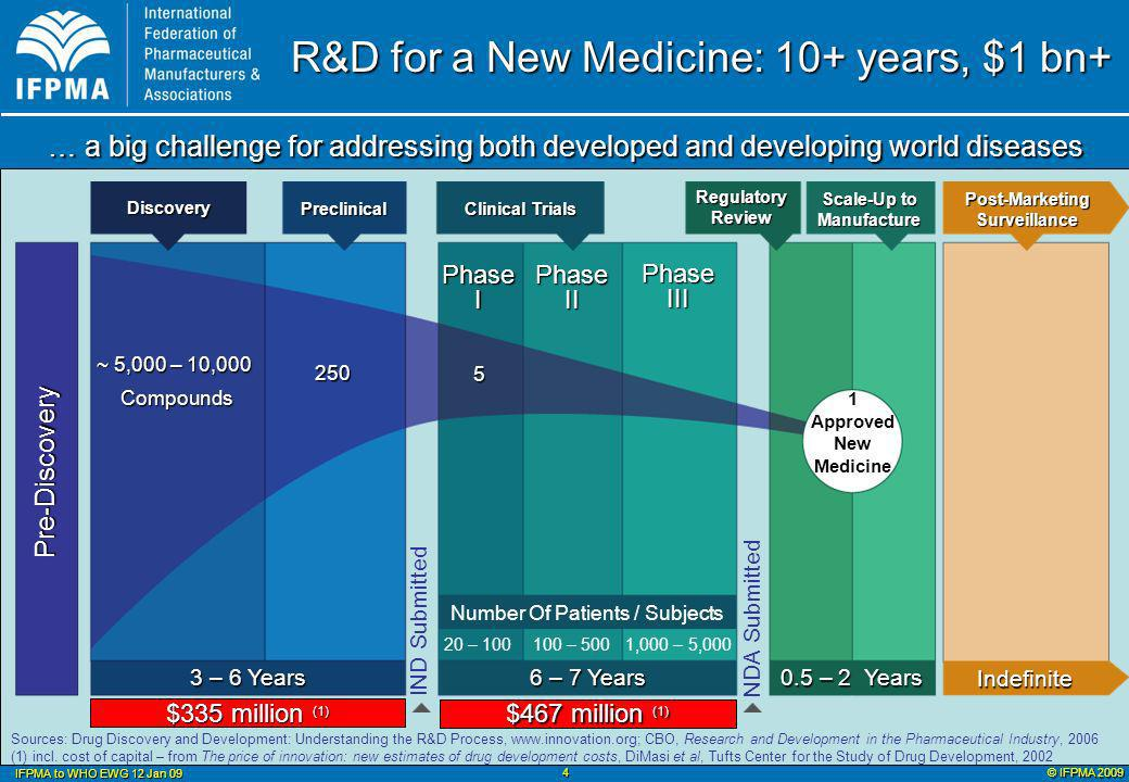 © IFPMA 2009 IFPMA to WHO EWG 12 Jan 09 5 Industry R&D for DDW is Growing Number of Active R&D Projects Sources: 2005 - Moran et Al New Landscape… 2006, 2007, 2008 – IFPMA Status Reports # R&D Projects by IFPMA Companies, with Product Development Partnerships or alone 1 project = 1 compound in development OR 1 screening program for 1 disease TDR 10 Priority Diseases - Chagas - Dengue - Human African Trypanosomiasis - Leishmaniasis - Leprosy - Lymphatic Filariasis - Malaria - Onchocerciasis - Schistosomiasis - Tuberculosis Medicine R&D projects Vaccine R&D projects