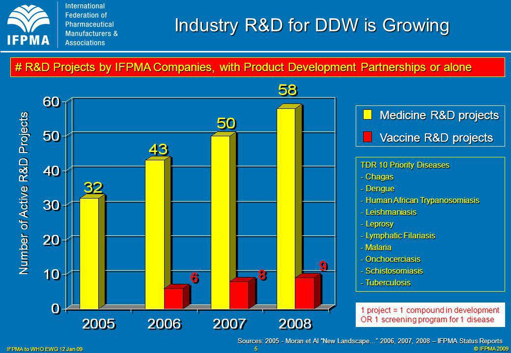 © IFPMA 2009 IFPMA to WHO EWG 12 Jan 09 6 Industry DDW R&D is Increasingly Collaborative Sources: 2005 - Moran et Al New Landscape… 2006, 2007, 2008 – IFPMA Status Reports Companies working alone Companies working with PDPs # Medicine & Vaccine R&D Projects by IFPMA Companies, with PDPs or alone 32 49 58 67