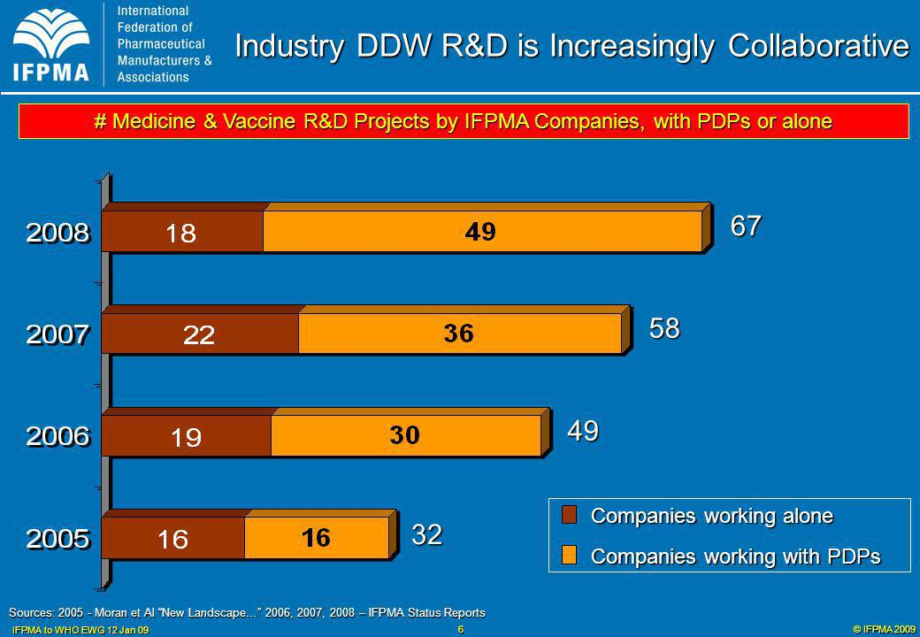 © IFPMA 2009 IFPMA to WHO EWG 12 Jan 09 7 Current Industry DDW R&D is Mostly Early Stage Preclinical 39 projects Clinical 23 projects Registration 5 projects TOTAL (2008) 67 projects Non-industry R&D for DDW is also predominantly preclinical (or earlier)