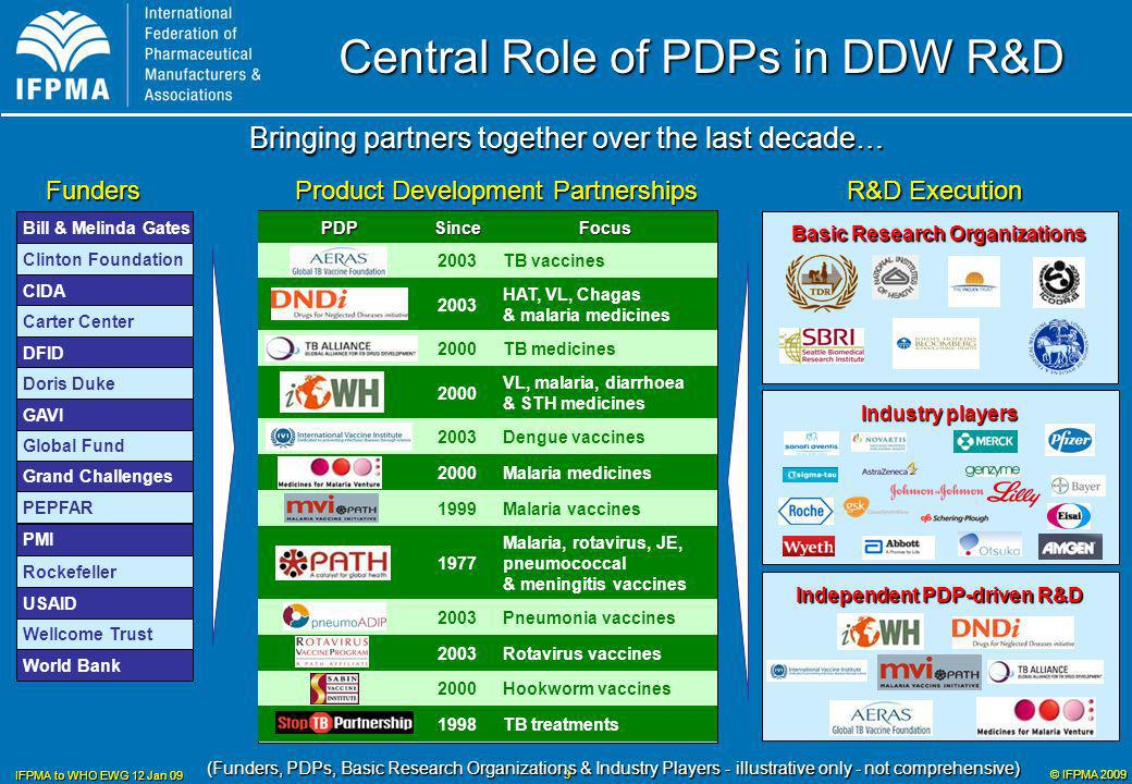 © IFPMA 2009 IFPMA to WHO EWG 12 Jan 09 9 Central Role of PDPs in DDW R&D Independent PDP-driven R&D Bringing partners together over the last decade… World Bank Rockefeller Bill & Melinda Gates Wellcome Trust USAID DFID PEPFAR PMI Grand Challenges CIDA Global Fund GAVI Doris Duke Clinton Foundation Carter Center Basic Research Organizations TB medicines2000 TB treatments1998 Hookworm vaccines2000 Rotavirus vaccines2003 Pneumonia vaccines2003 Malaria, rotavirus, JE, pneumococcal & meningitis vaccines 1977 Malaria vaccines1999 Malaria medicines2000 Dengue vaccines2003 VL, malaria, diarrhoea & STH medicines 2000 HAT, VL, Chagas & malaria medicines 2003 TB vaccines2003 FocusSincePDP Funders Product Development Partnerships R&D Execution (Funders, PDPs, Basic Research Organizations & Industry Players - illustrative only - not comprehensive) Industry players