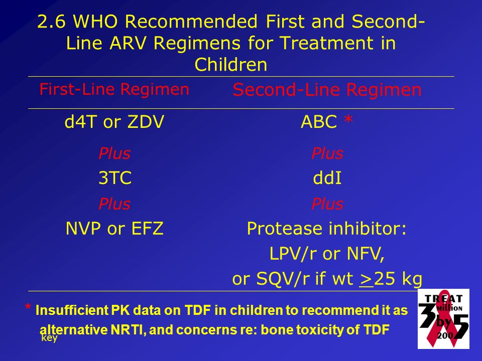 key WHO Recommended First and Second- Line ARV Regimens for Treatment in Children Protease inhibitor: LPV/r or NFV, or SQV/r if wt >25 kg NVP or EFZ Plus ddI3TC Plus ABC *d4T or ZDV Second-Line Regimen First-Line Regimen * Insufficient PK data on TDF in children to recommend it as alternative NRTI, and concerns re: bone toxicity of TDF