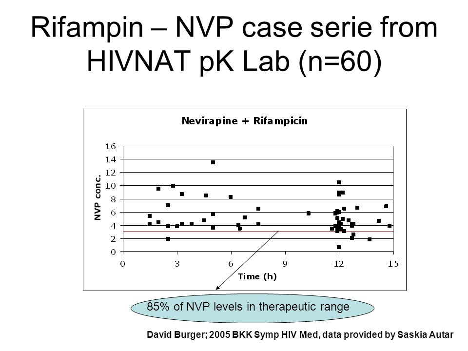 Rifampin – NVP case serie from HIVNAT pK Lab (n=60) David Burger; 2005 BKK Symp HIV Med, data provided by Saskia Autar 85% of NVP levels in therapeutic range