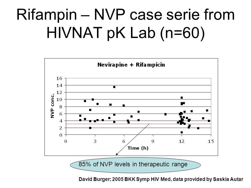 Rifampin – NVP case serie from HIVNAT pK Lab (n=60) David Burger; 2005 BKK Symp HIV Med, data provided by Saskia Autar 85% of NVP levels in therapeutic range