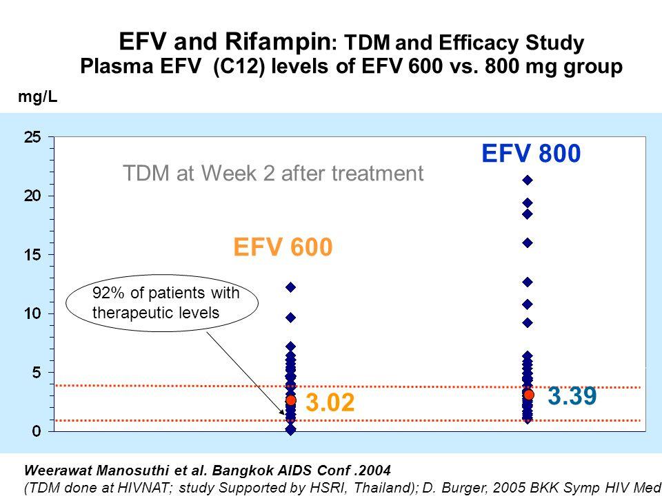 EFV and Rifampin : TDM and Efficacy Study Plasma EFV (C12) levels of EFV 600 vs.