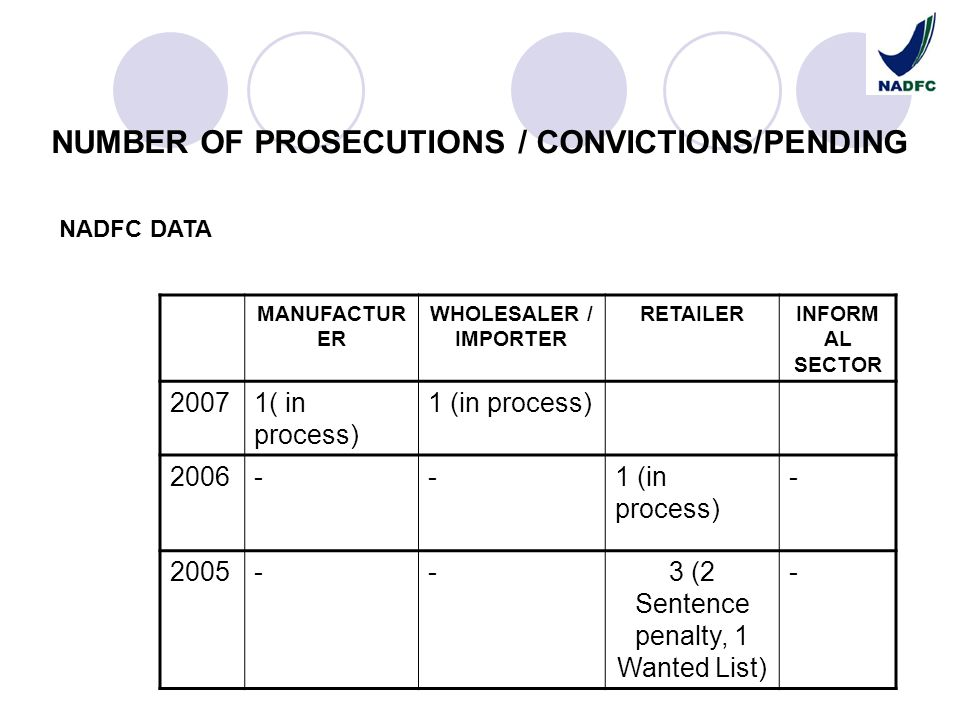 NUMBER OF PROSECUTIONS / CONVICTIONS/PENDING MANUFACTUR ER WHOLESALER / IMPORTER RETAILERINFORM AL SECTOR 20071( in process) 2006--1 (in process) - 20