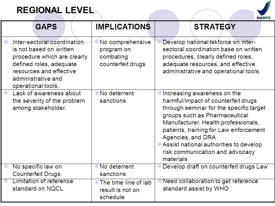 REGIONAL LEVEL GAPSIMPLICATIONSSTRATEGY Inter-sectoral coordination is not based on written procedure which are clearly defined roles, adequate resour