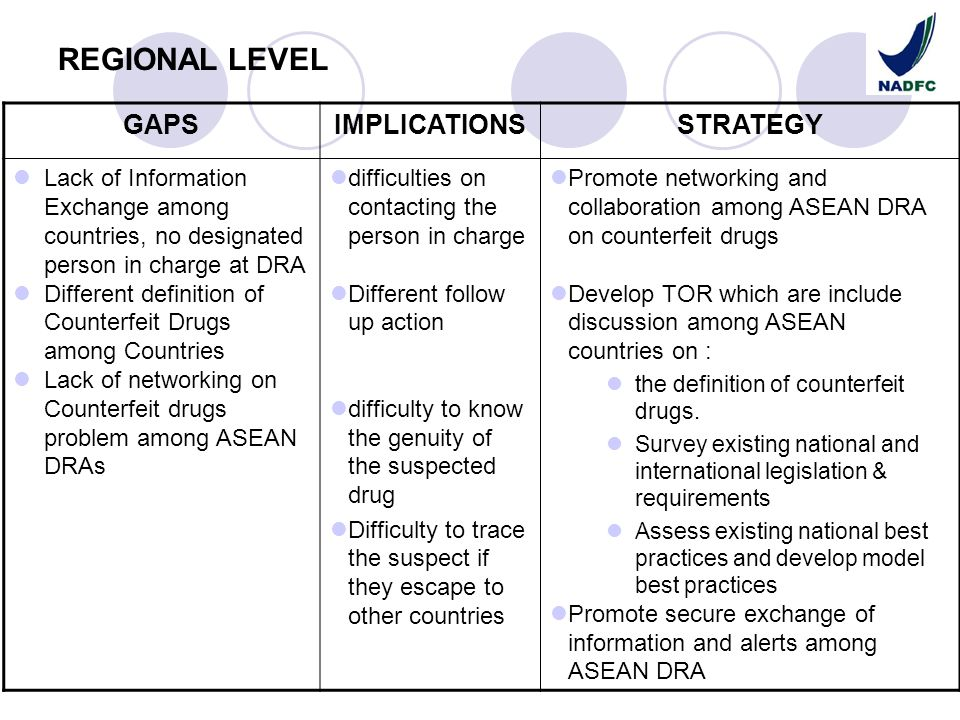 REGIONAL LEVEL GAPSIMPLICATIONSSTRATEGY Lack of Information Exchange among countries, no designated person in charge at DRA Different definition of Co