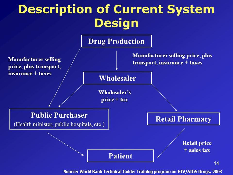 14 Description of Current System Design Drug Production Wholesaler Retail Pharmacy Public Purchaser (Health minister, public hospitals, etc.) Patient