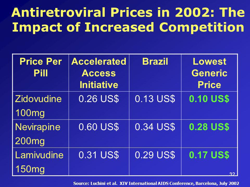 32 Antiretroviral Prices in 2002: The Impact of Increased Competition Price Per Pill Accelerated Access Initiative BrazilLowest Generic Price Zidovudine 100mg 0.26 US$0.13 US$0.10 US$ Nevirapine 200mg 0.60 US$0.34 US$0.28 US$ Lamivudine 150mg 0.31 US$0.29 US$0.17 US$ Source: Luchini et al.