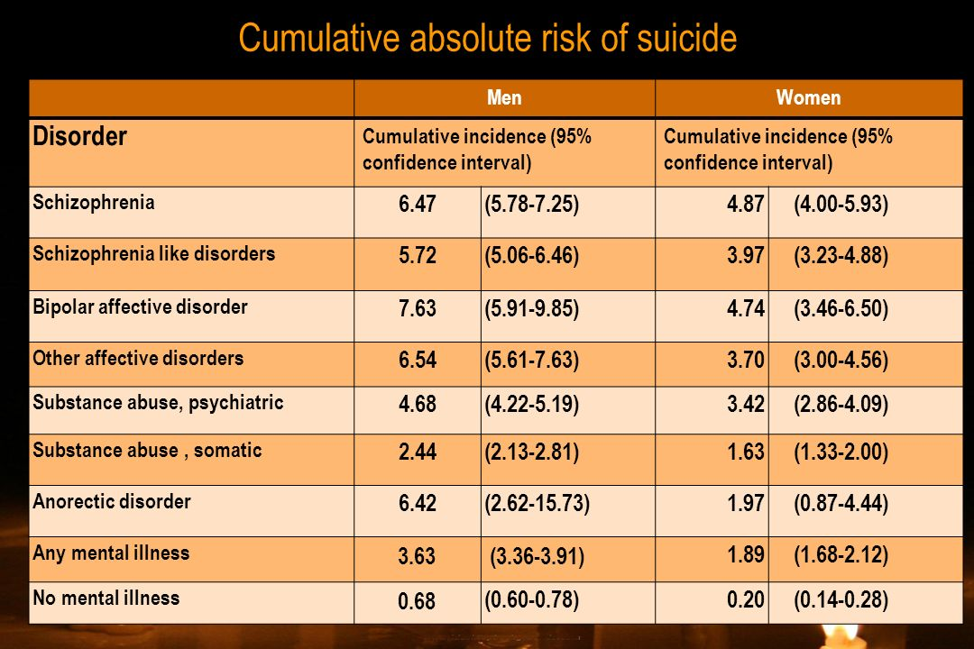 Cumulative absolute risk of suicide MenWomen Disorder Cumulative incidence (95% confidence interval) Schizophrenia 6.47(5.78-7.25)4.87(4.00-5.93) Schi
