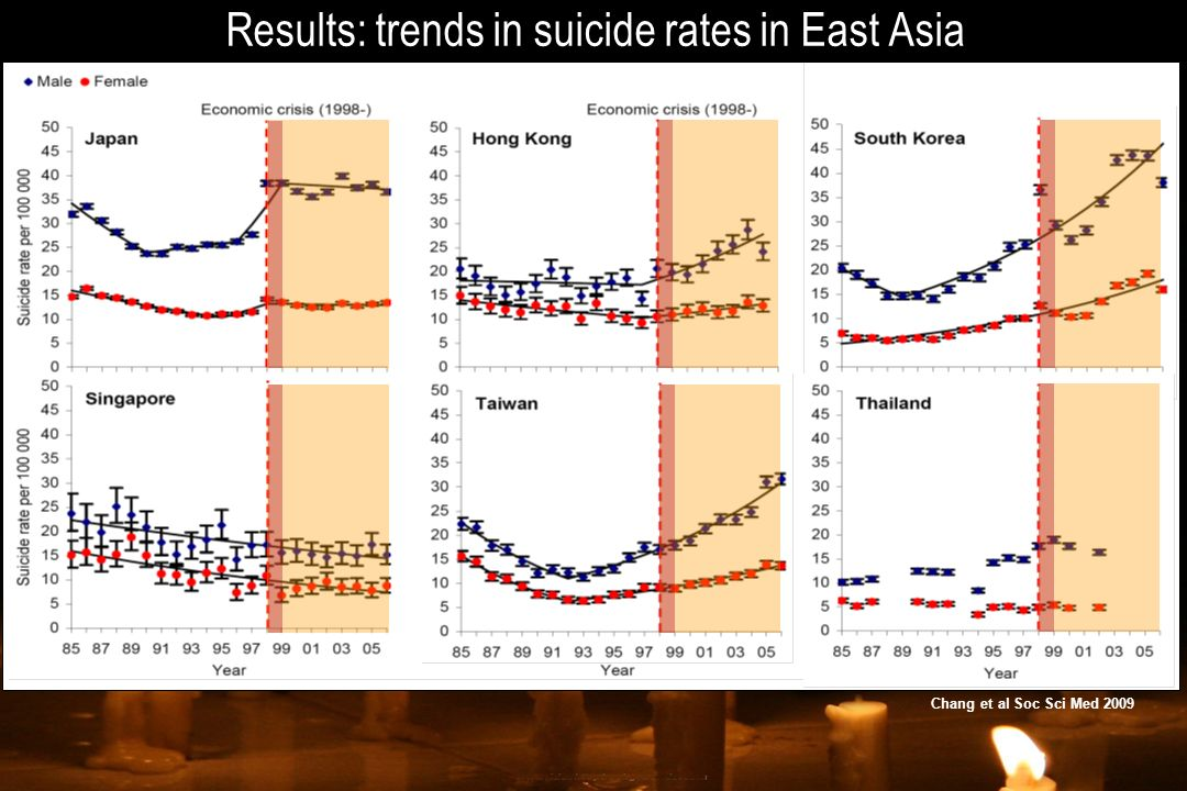 Results: trends in suicide rates in East Asia Chang et al Soc Sci Med 2009