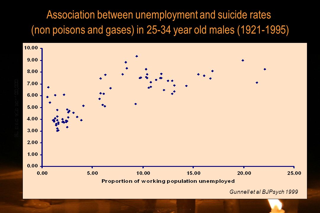 Gunnell et al BJPsych 1999 Association between unemployment and suicide rates (non poisons and gases) in 25-34 year old males (1921-1995)