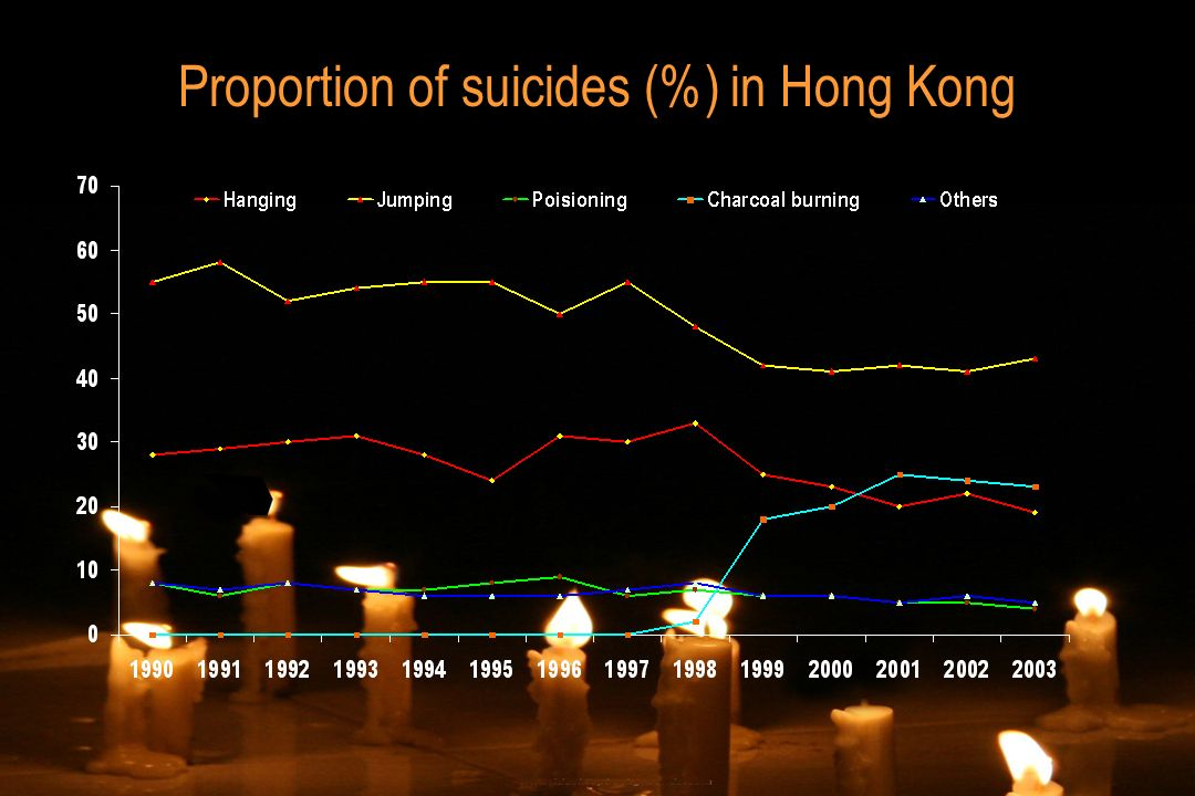 Proportion of suicides (%) in Hong Kong