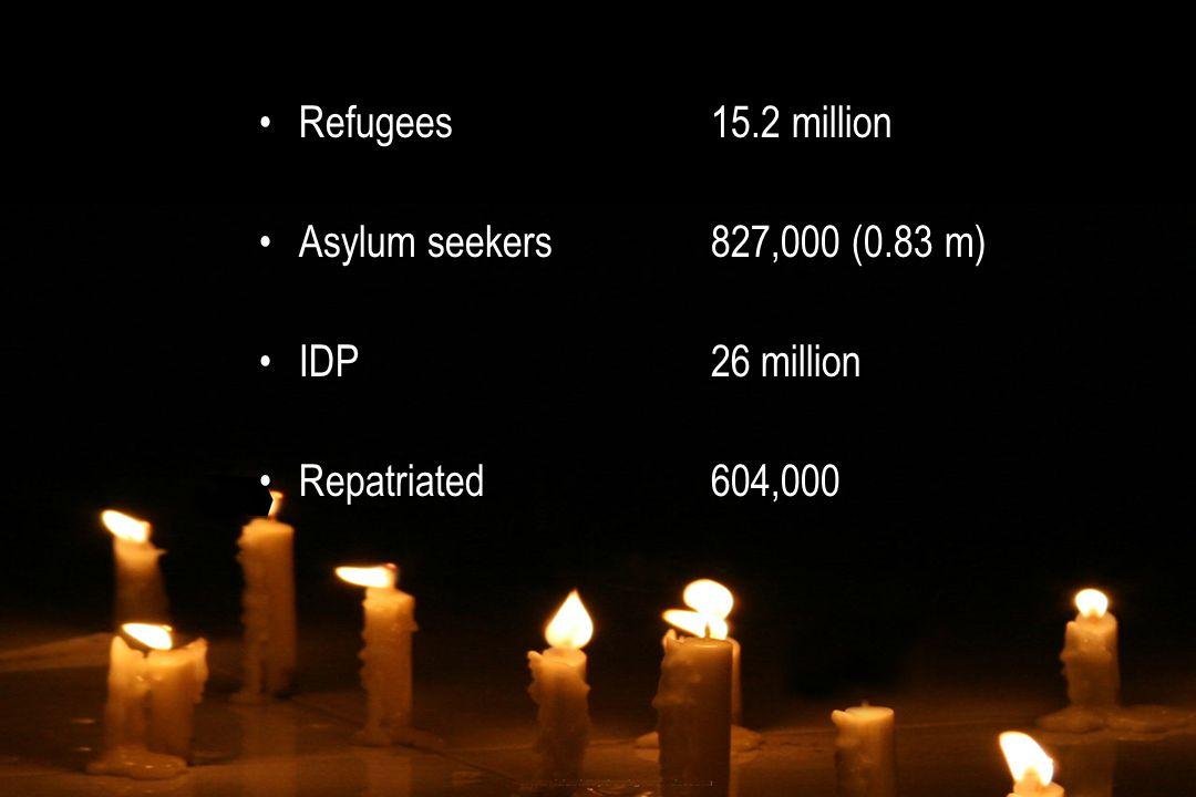 Refugees15.2 million Asylum seekers827,000 (0.83 m) IDP26 million Repatriated 604,000