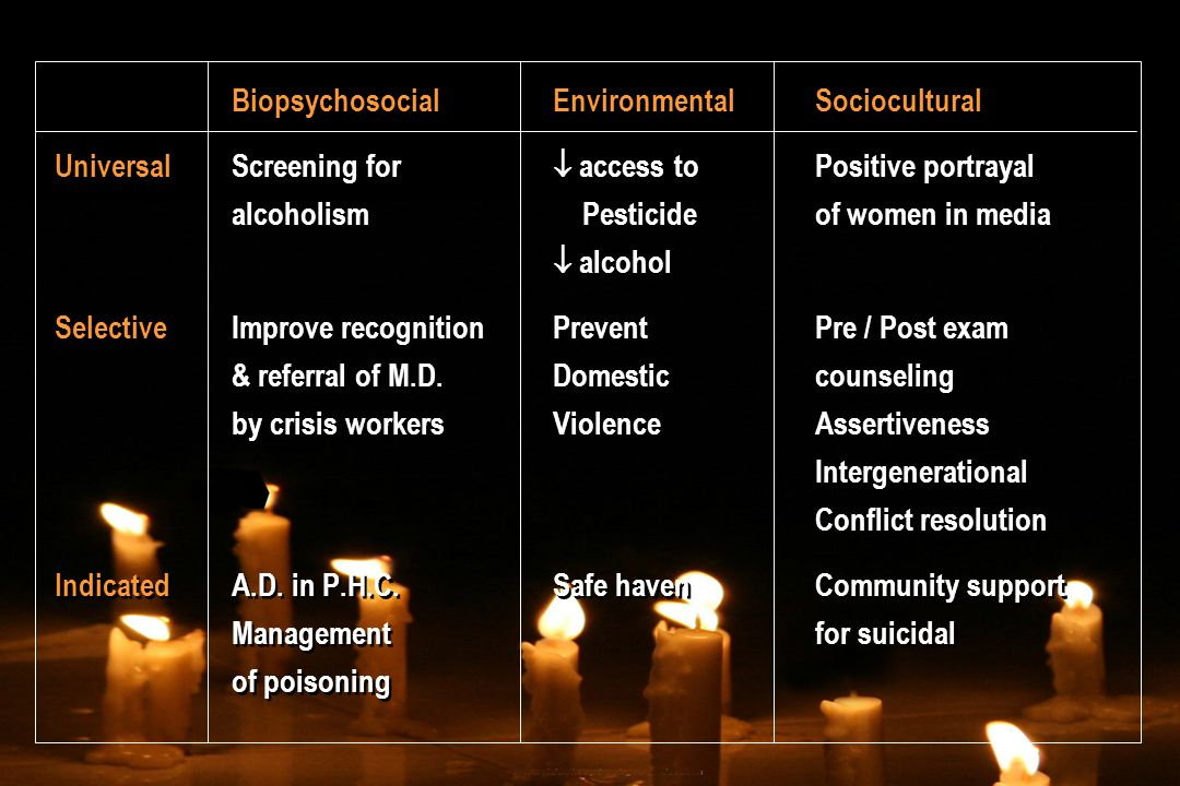 BiopsychosocialEnvironmentalSociocultural UniversalScreening for access to Positive portrayal alcoholism Pesticideof women in media alcohol SelectiveI