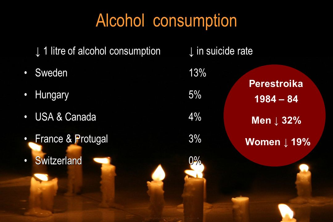 Alcohol consumption 1 litre of alcohol consumption in suicide rate Sweden13% Hungary5% USA & Canada4% France & Protugal3% Switzerland0% 1 litre of alc