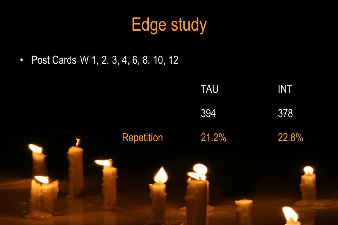 Edge study Post CardsW 1, 2, 3, 4, 6, 8, 10, 12 TAUINT 394378 Repetition21.2%22.8% TAUINT 394378 Repetition21.2%22.8%