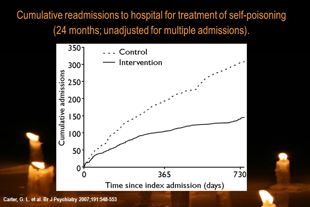 Carter, G. L. et al. Br J Psychiatry 2007;191:548-553 Cumulative readmissions to hospital for treatment of self-poisoning (24 months; unadjusted for m