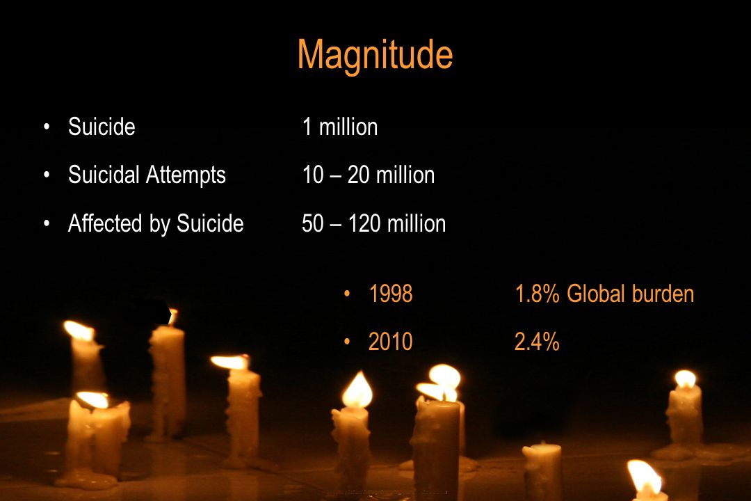 Magnitude Suicide 1 million Suicidal Attempts10 – 20 million Affected by Suicide50 – 120 million Suicide 1 million Suicidal Attempts10 – 20 million Af