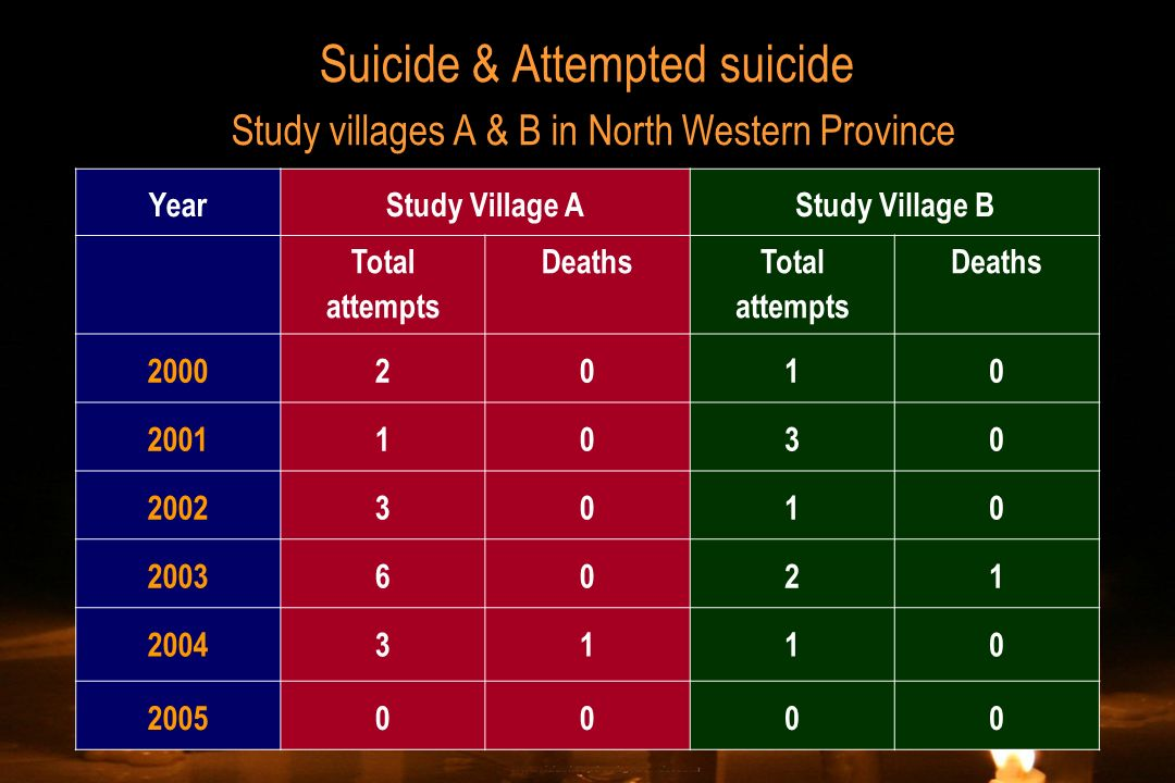 Suicide & Attempted suicide Study villages A & B in North Western Province YearStudy Village AStudy Village B Total attempts Deaths Total attempts Dea