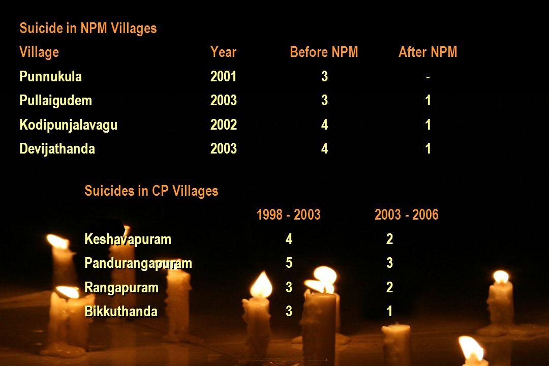 Suicide in NPM Villages VillageYearBefore NPMAfter NPM Punnukula20013- Pullaigudem200331 Kodipunjalavagu200241 Devijathanda200341 Suicides in CP Villa