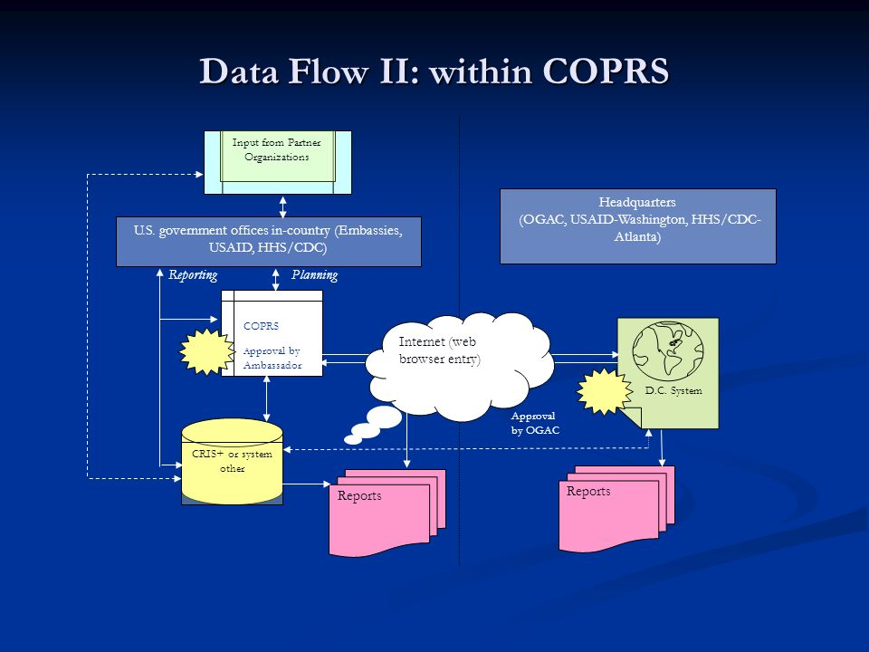 Data Flow II: within COPRS U.S. government offices in-country (Embassies, USAID, HHS/CDC) Reports Approval by OGAC Input from Partner Organizations Re