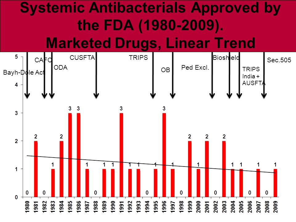 Systemic Antibacterials Approved by the FDA (1980-2009).