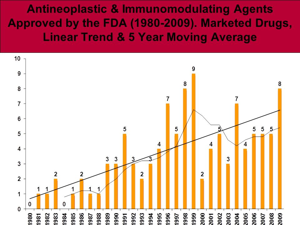 Antineoplastic & Immunomodulating Agents Approved by the FDA (1980-2009). Marketed Drugs, Linear Trend & 5 Year Moving Average