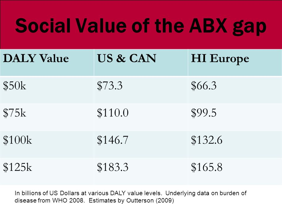 Social Value of the ABX gap DALY ValueUS & CANHI Europe $50k$73.3$66.3 $75k$110.0$99.5 $100k$146.7$132.6 $125k$183.3$165.8 In billions of US Dollars a
