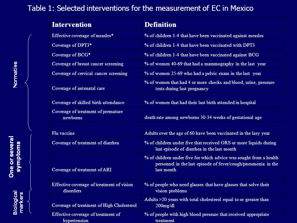 Table 1: Selected interventions for the measurement of EC in Mexico InterventionDefinition Effective coverage of measles*% of children 1-4 that have been vaccinated against measles Coverage of DPT3*% of children 1-4 that have been vaccinated with DPT3 Coverage of BCG*% of children 1-4 that have been vaccinated against BCG Coverage of breast cancer screening% of women 40-69 that had a mammography in the last year Coverage of cervical cancer screening% of women 25-69 who had a pelvic exam in the last year Coverage of antenatal care % of women that had 4 or more checks and blood, urine, pressure tests during last pregnancy Coverage of skilled birth attendance% of women that had their last birth attended in hospital Coverage of treatment of premature newbornsdeath rate among newborns 30-34 weeks of gestational age Flu vaccineAdults over the age of 60 have been vaccinated in the lasy year Coverage of treatment of diarrhea% of children under five that received ORS or more liquids during last episode of diarrhea in the last month Coverage of treatment of ARI % of children under five for which advice was sought from a health personnel in the last episode of fever/cough/pneumonia in the last month Effective coverage of treatment of vision disorders % of people who need glasses that have glasses that solve their vision problems Coverage of treatment of High Cholesterol Adults >20 years with total cholesterol equal to or greater than 200mg/dl Effective coverage of treatment of hypertension % of people with high blood pressure that received appropriate treatment Normative Biological markers One or several symptoms