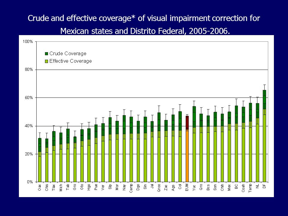 Crude and effective coverage* of visual impairment correction for Mexican states and Distrito Federal, 2005-2006. *95% confidence intervals