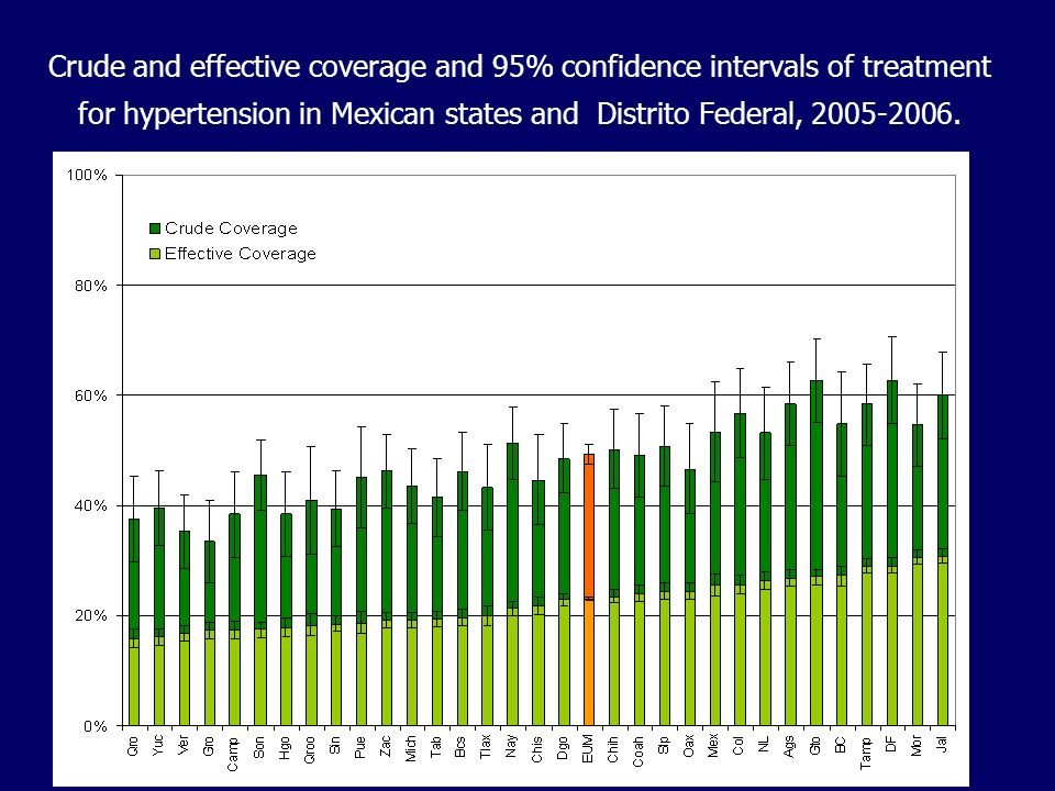 Crude and effective coverage and 95% confidence intervals of treatment for hypertension in Mexican states and Distrito Federal, 2005-2006.