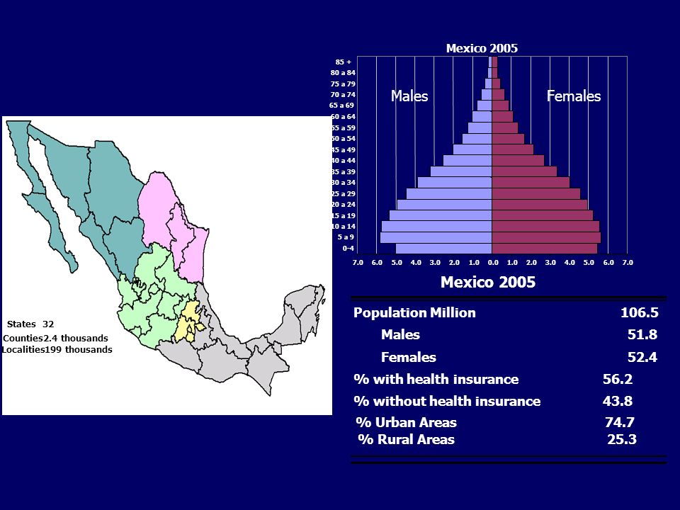 States32 Counties2.4 thousands Localities199 thousands Population Million106.5 Males51.8 Females52.4 % with health insurance56.2 % without health insurance43.8 % Urban Areas74.7 % Rural Areas25.3 Mexico 2005