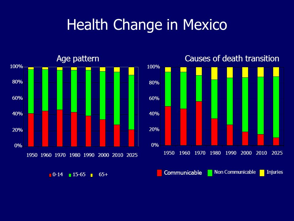 Health Change in Mexico 0% 20% 40% 60% 80% 100% 19501960197019801990200020102025 Communicable Non CommunicableInjuries Causes of death transition 0% 2