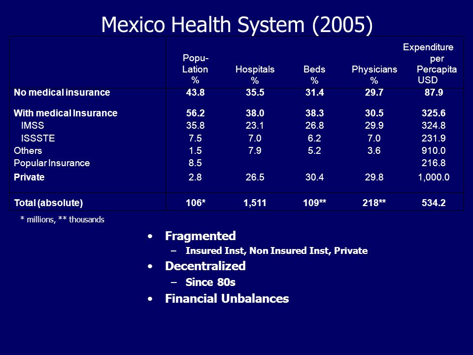 Mexico Health System (2005) Fragmented –Insured Inst, Non Insured Inst, Private Decentralized –Since 80s Financial Unbalances 534.2218**109**1,511106*Total (absolute) 1,000.029.830.426.52.8Private 216.88.5Popular Insurance 910.03.65.27.91.5Others 231.97.06.27.07.5 ISSSTE 324.829.926.823.135.8 IMSS 325.630.538.338.056.2With medical Insurance 87.929.731.435.543.8No medical insurance Expenditure per Percapita USD Physicians % Beds % Hospitals % Popu- Lation % * millions, ** thousands