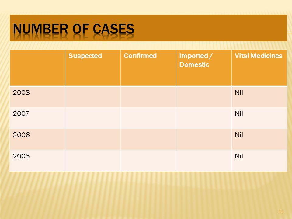 SuspectedConfirmedImported / Domestic Vital Medicines 2008Nil 2007Nil 2006Nil 2005Nil 11